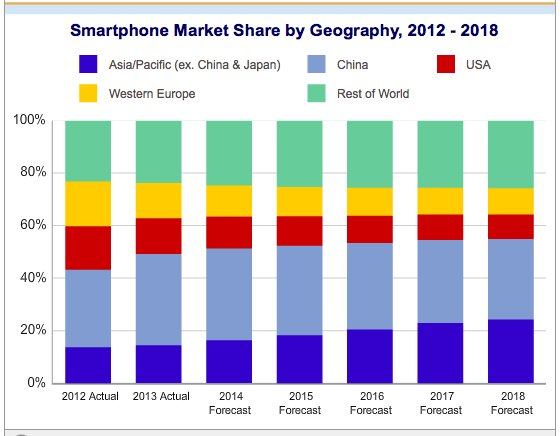 Android Assault on iPhone Market Continues | IT News Today