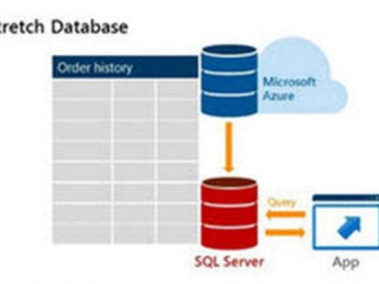 How to Retrieve Data with SQL Queries: SELECT