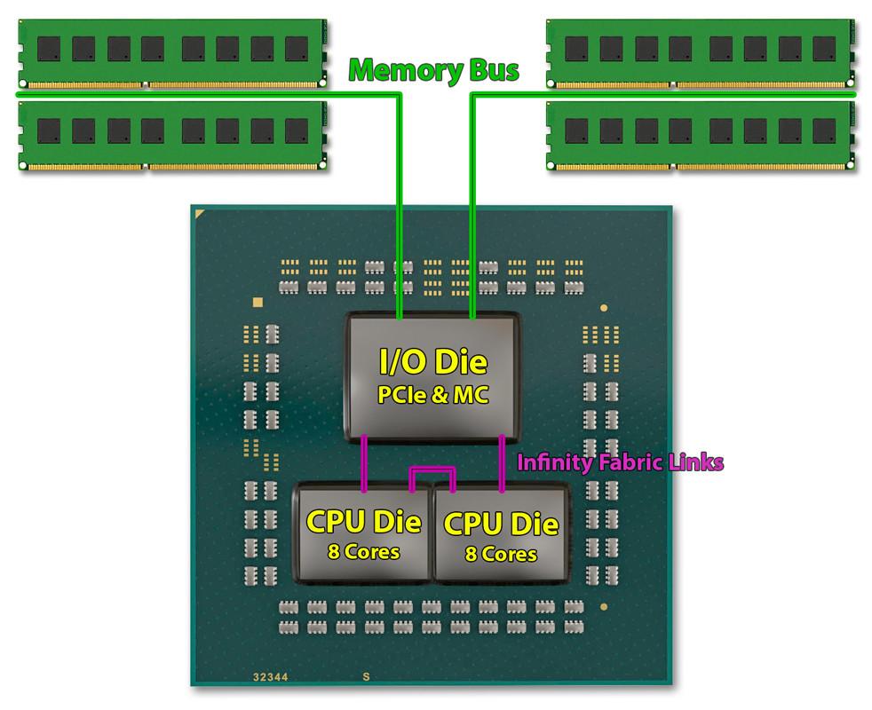 """AMD Ryzen 3000 """"Zen 2"""" BIOS Analysis Reveals New Options for"""